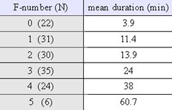 Mean durations by F-rating of 148 tornadoes